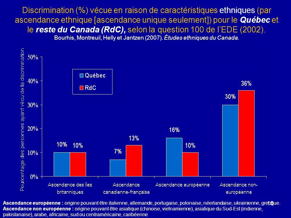 Discrimination (%) vécue en raison de caractéristiques ethniques (par ascendance ethnique [ascendance unique seulement]) pour le Québec et le reste du Canada (RdC), selon la question 100 de l'EDE (2002). Bourhis, Montreuil, Helly et Jantzen (2007). Études ethniques du Canada.